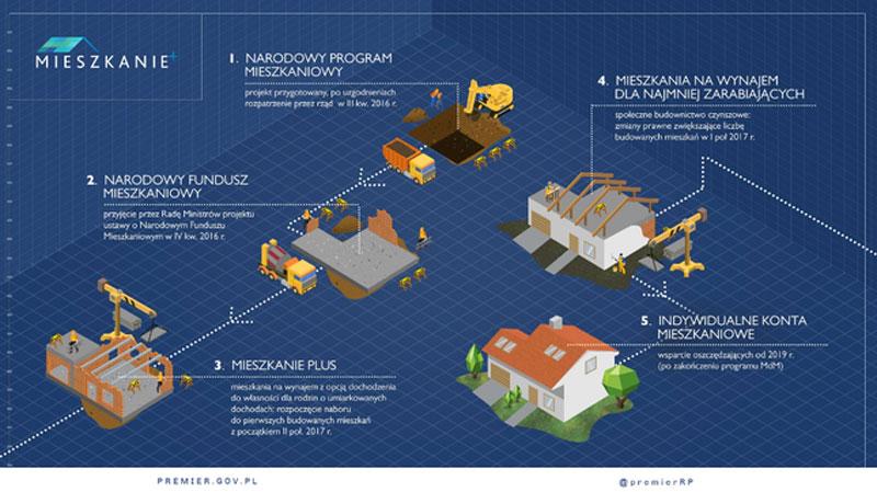 Mieszkanie Plus Program Mieszkanie +